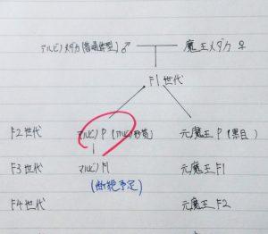 マルビノメダカの家系図