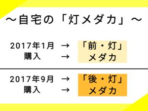 3つ目の系図
