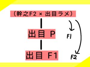 2つ目の系図